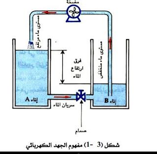 الجهد الكهربي pdf