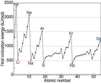 element with highest ionization energy