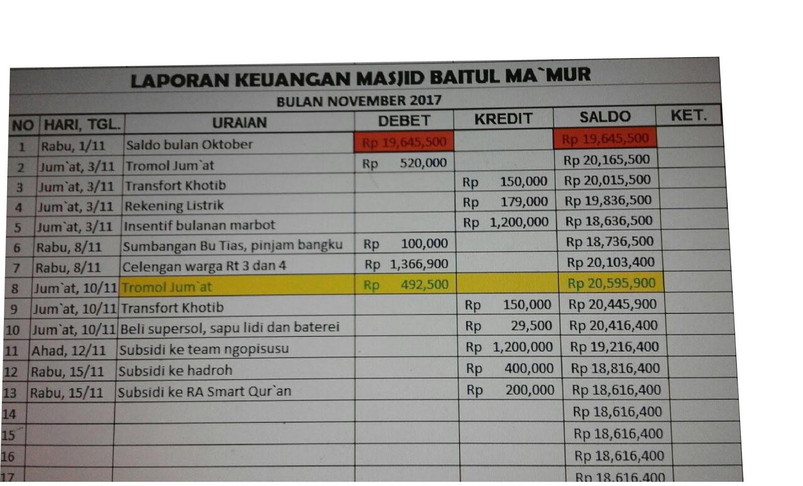 Laporan Keuangan Dkm Masjid Baitul Ma Mur Jumat 17 November 2017 Dkm Baitul Makmur