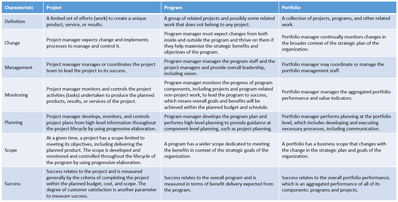 relationship among project management program and portfolio