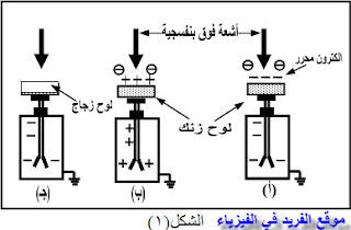 اشرح تجربة توضح من خلالها أن الإلكترونات تنبعث من سطح المعدن عند سقوط الضوء علية، التأثير الكهروضوئي، الظاهرة الكهروضوئية
