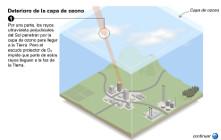 http://www.juntadeandalucia.es/averroes/centros-tic/14002984/helvia/aula/archivos/repositorio/750/824/capa_ozono.swf