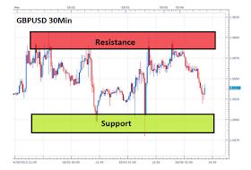 Faktor-Faktor Utama untuk Trading EUR/USD