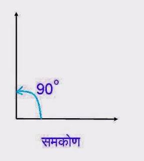 समकोण (Right Angle)