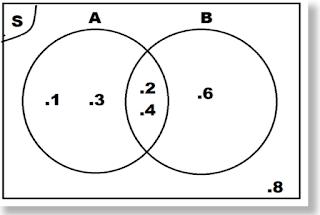 Diagram venn contoh soal dan pembahasannya pengertian diagram venn contoh soal dan pembahasannya ccuart Image collections