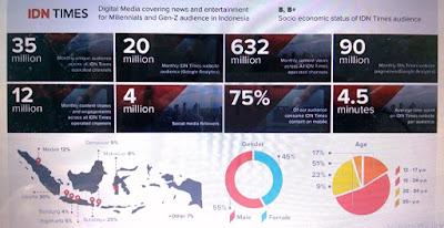 Infografis tentang Pembaca IDN Times di seluruh Indonesia