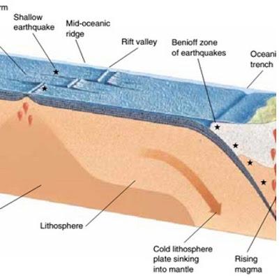 Batas lempeng tektonik - pustakapengetahuan.com