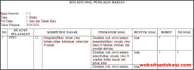 Kisi-kisi PH/UH Kelas 1 Tema 1 Kurikulum 2013 Terbaru