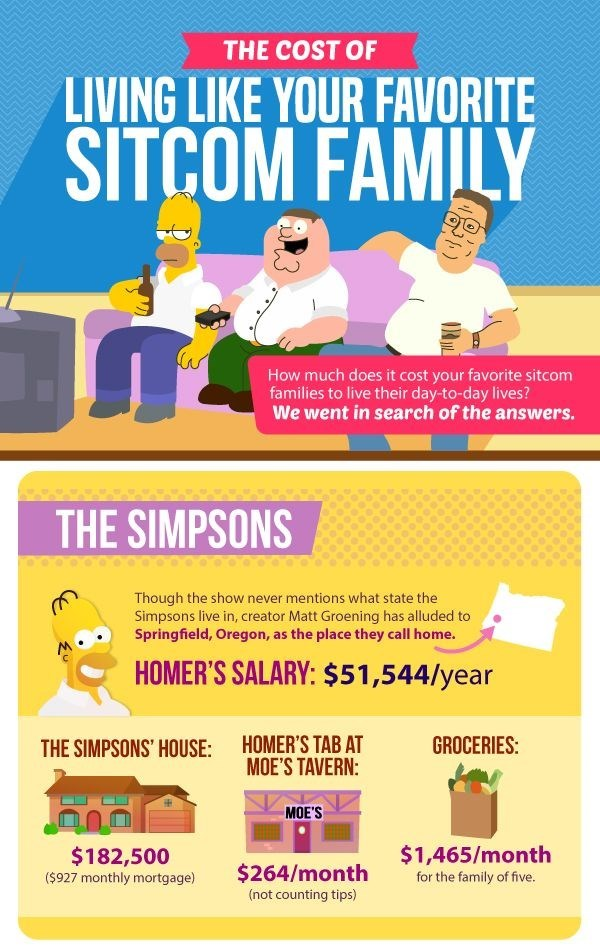 The cost of living like your favourite sitcom family - Simpsons