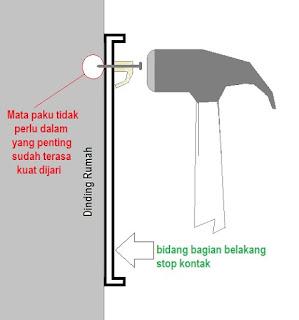 Cara memasang Stop Kontak Outbow pada dinding