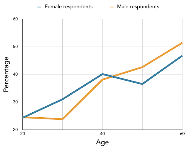 Figure 1: Percentage of respondents, by age group, opposed to a tax to promote sustainable ocean management (solid blue line = female respondents; slashed brown line = male respondents).