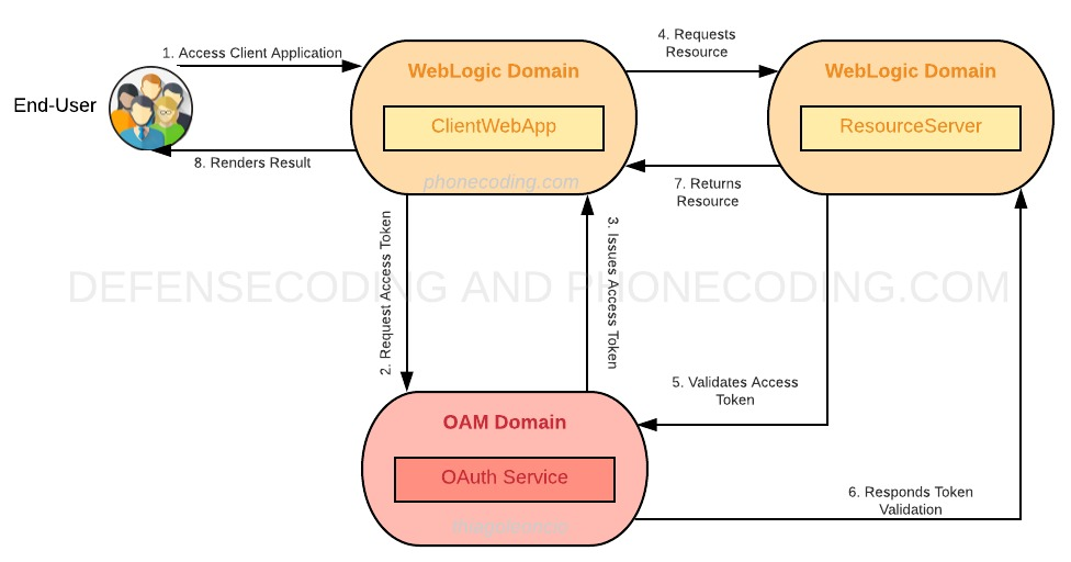 Phone and DefenseCoding com : OAM using OAuth2 Services - Proposed