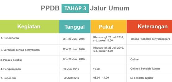Jadwal PPDB Online SMA Negeri Provinsi DKI Jakarta Tahap 3 Jalur Umum Tahun Pelajaran 2016/2017