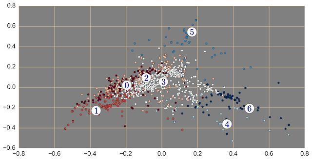 Какой функционал HR на самом деле бывает: кластерный анализ