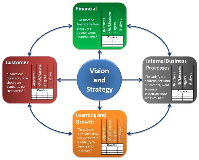 the gail palmer ashton graduate school of business the balanced scorecard initiative (2018) supporting open innovation with the use of a balanced scorecard aston business school reporting initiative journal of world business.