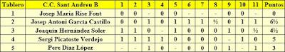 Clasificación por tableros de nuestros jugadores en el Campeonato de Catalunya de Rápidas 2ª Categoría 1988