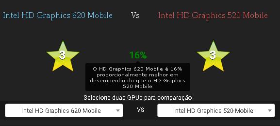 intel hd 620 vs 520 qual é melhor