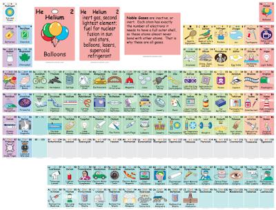 Ayuda para maestros tabla peridica interactiva esta tabla peridica interactiva nos muestra para qu se usan los diferentes elementos urtaz Choice Image