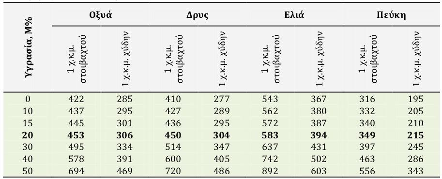 24295e4a62 Πίνακας 2.3.2 Ενδεικτικές τιμές φαινόμενης πυκνότητας των καυσόξυλων  (kg χ.κ.μ.) για διαφορετικά επίπεδα υγρασίας