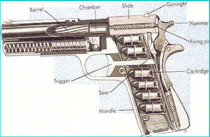 how do elevators work diagram how guns work diagram jayrod p. garrett: the weapons cache: guns and gun control
