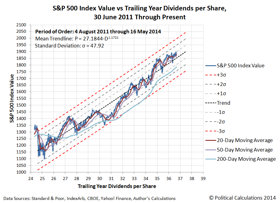 S&P 500 Daily Closing Stock Prices vs Trailing Year Dividends per Share with Selected Moving Averages, 30 June 2011 through 16 May 2014