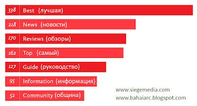 Результаты Siege Media. Перевод BahaiArc.