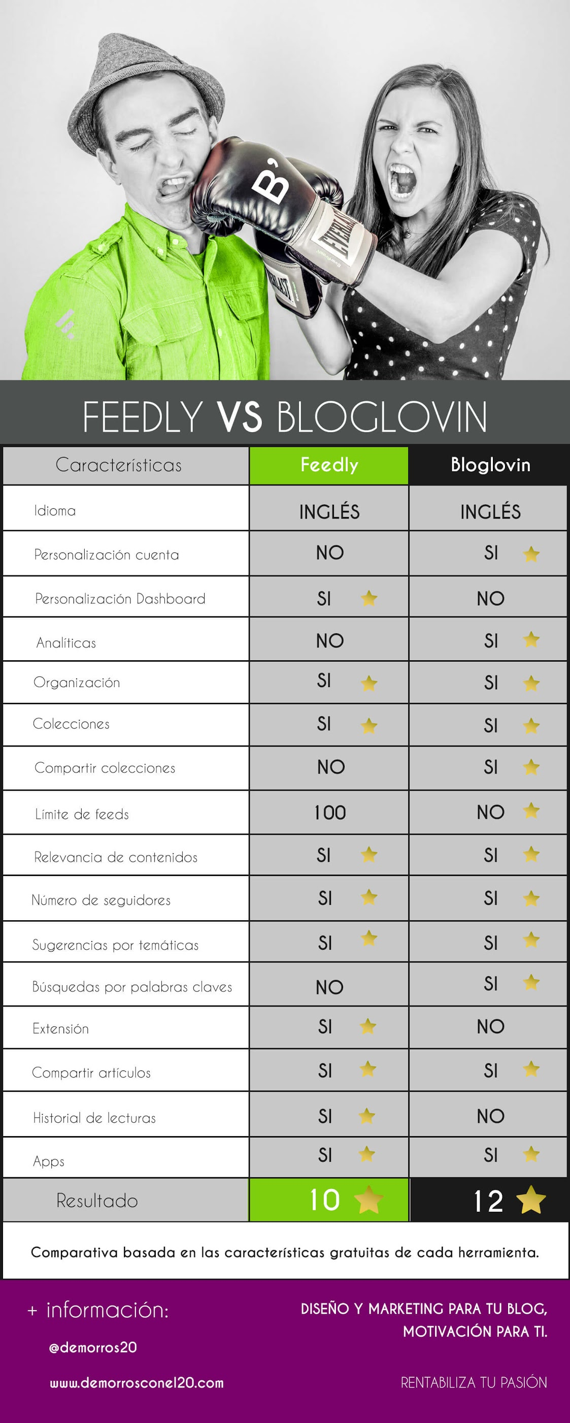 feedly-vs-bloglovin-infografia