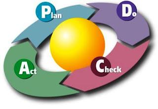 Siklus Manajemen Puskesmas dengan PDCA