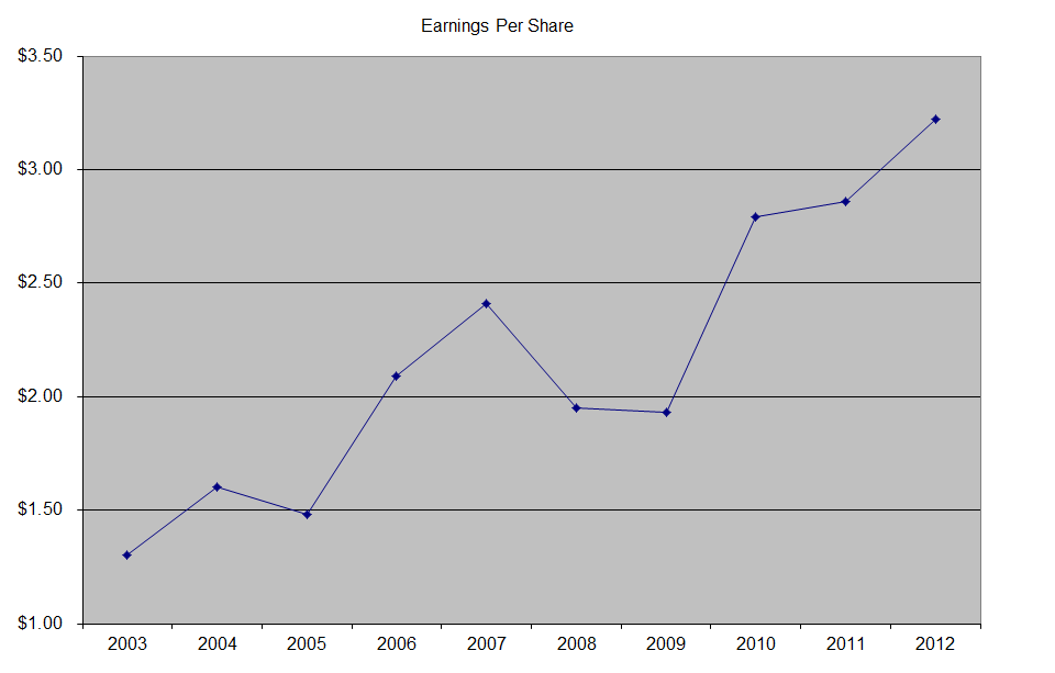 Medtronic (MDT) Dividend Stock Analysis 2012 - Dividend