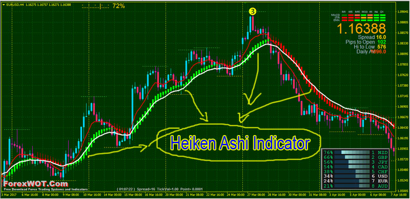 Trend following binary options system