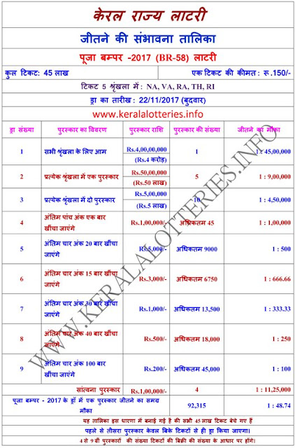 Chance of winning a prize in Pooja Bumper-2017-Hindi