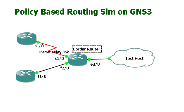 Ccnp Router
