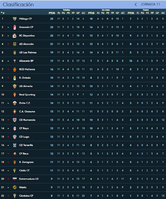 clasificación jornada 11 temporada 2018-19