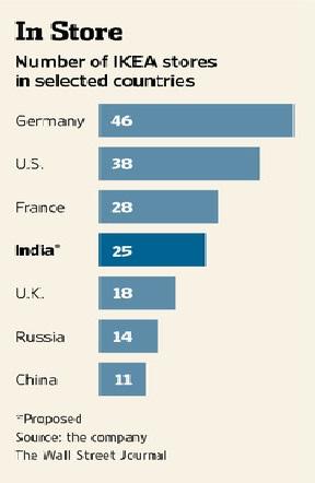 Retail Mantras: IKEA Plans Entry into India