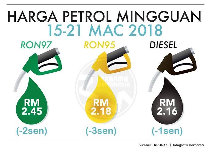 Harga Runcit Produk Petroleum 15 Mac Sehingga 21 Mac