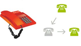 PLDT Landline Call Forwarding Activation and Deactivation Steps