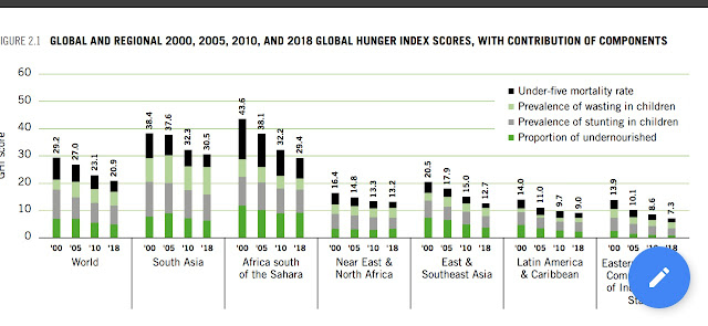 global and regional hunger index between 2000 and 2018
