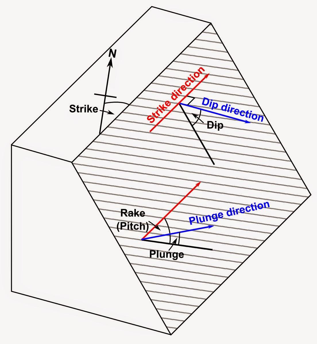 Unsur Unsur Geometri Struktur Geologi