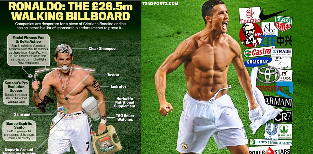 Cristiano Ronaldo become highest paid Endorsement athlete 2017