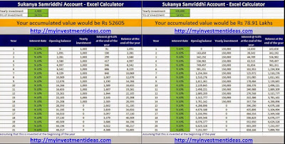 Sukanya Samriddhi Account Calculator