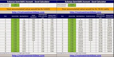 Sukanya Samriddhi Account Calculator