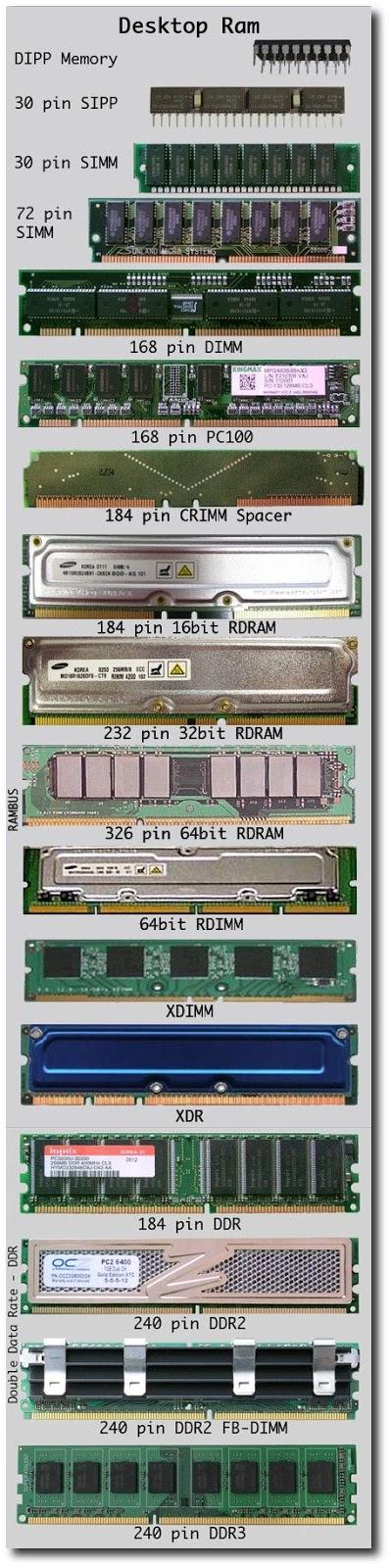 Tipos de Memoria RAM para Desktop