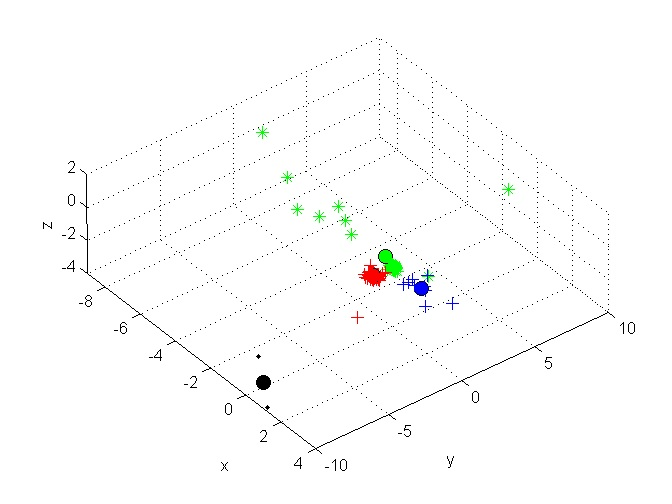 MARE's Computer Vision Study : Incremental K-means matlab