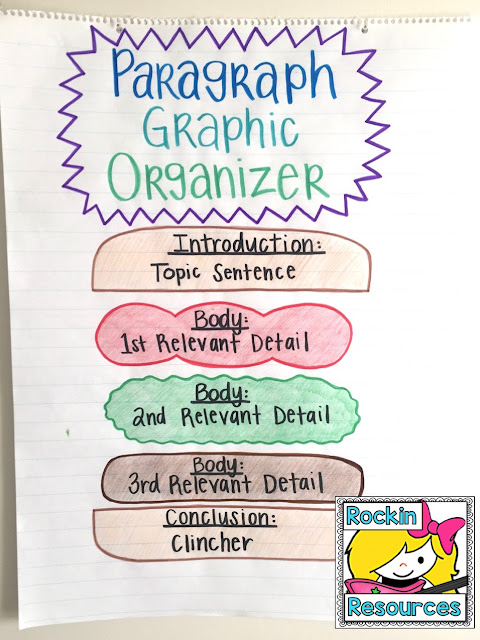 use hamburger model graphic organizer for paragraph writing.  topic sentences, relevant details, closing sentence, clinchers.