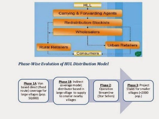 distribution channel of hul Strategic analysis of hul vs p hindustan unilever limited has robust supply chain and distribution network covering over 3400 distributors and 16 million outlets.