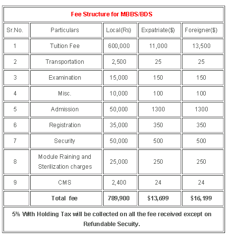 Fee Structure of Foundation university Medical College