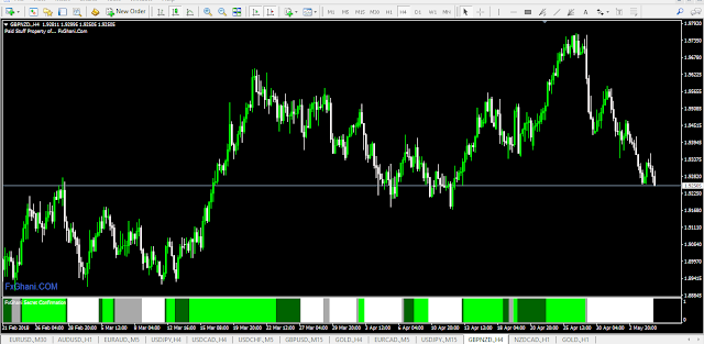 Get Free 1k $ Worth, Non Repainted FxGhani Secret Confirmation Indicator For MT4.