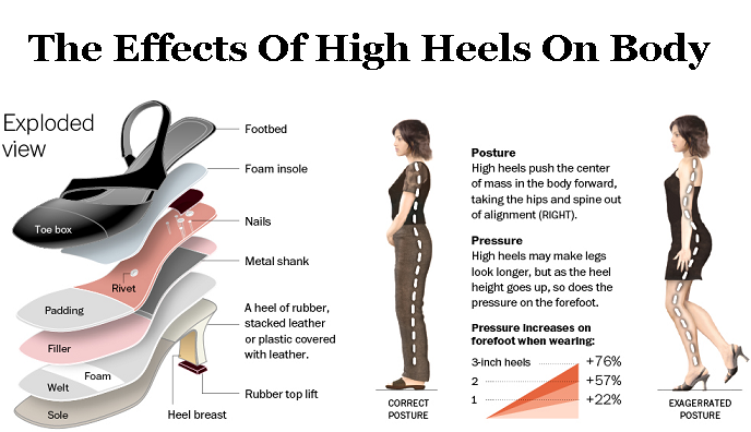 Effects Of Wearing Bad Shoes
