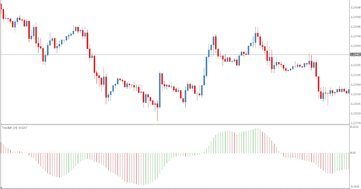 +Forex: Trend Linear Regression
