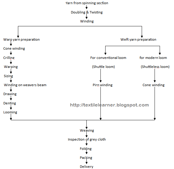 Flowchart of weaving also process flow chart textile learner rh textilelearnerspot